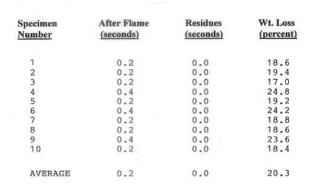 NFPA 701 sample report summary